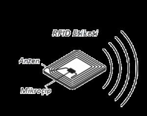 Radyo Frekanslı Tanıma Sistem Bileşenleri Nedir?